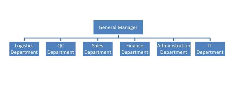 e-grind company structure